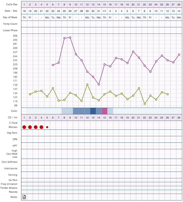 OvaGraph Online Fertility Charting Tool